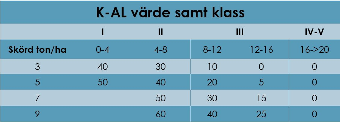 Tabell på gödslingstrategi - Kalium