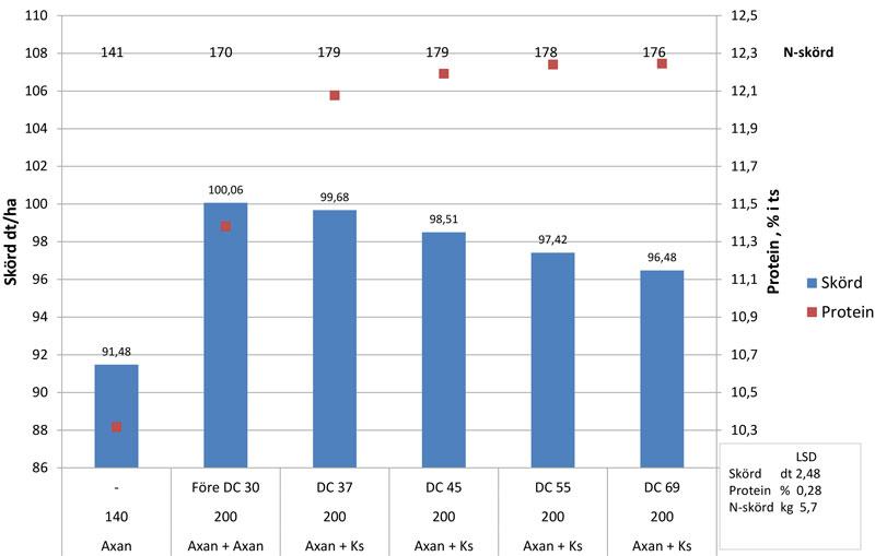 Bild på ett diagram som visar effekten av en kompletteringsgiva med Kalksalpeter, 60 kg N/ha, vid olika stadier.