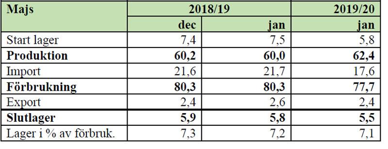 Bild på tabell Strategie Grain-Majs