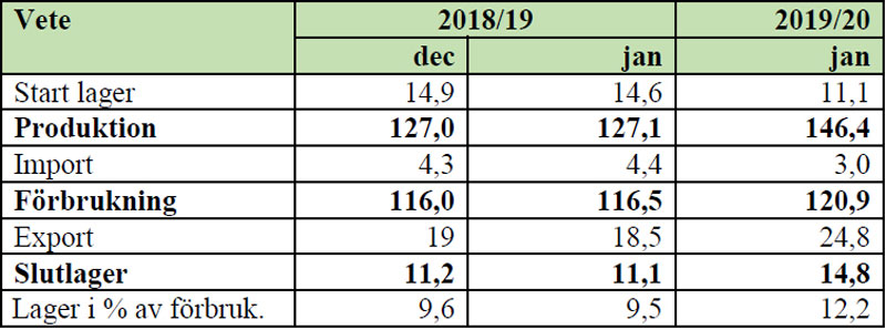Bild på en tabell om Strategie Grain - Vete