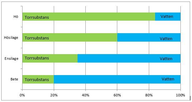 Bild på ett diagram om grovfoder och torrsubstans