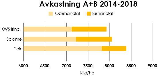 Bild på tabell som visar avkastning i södra och mellersta Sverige