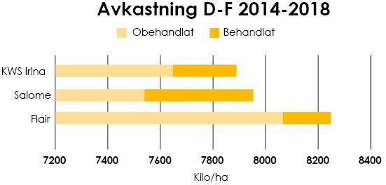 Bild på en tabell som visar avkastningen på obehandlat/behandlat utsäde i mellersta och södra Sverige
