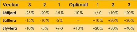 Bild på tabell rekommendationer/utsädesmängd