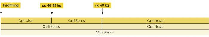 Diagram utfodringsstrategier