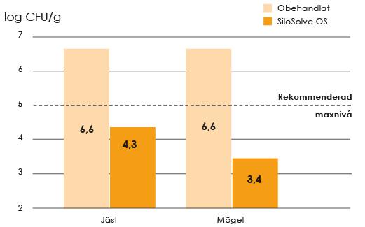 Diagram SiloSolve OS minskar mängden jäst och mögel