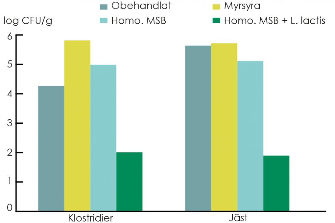 Diagram SiloSolve MC reducerar tillväxt av klostridier