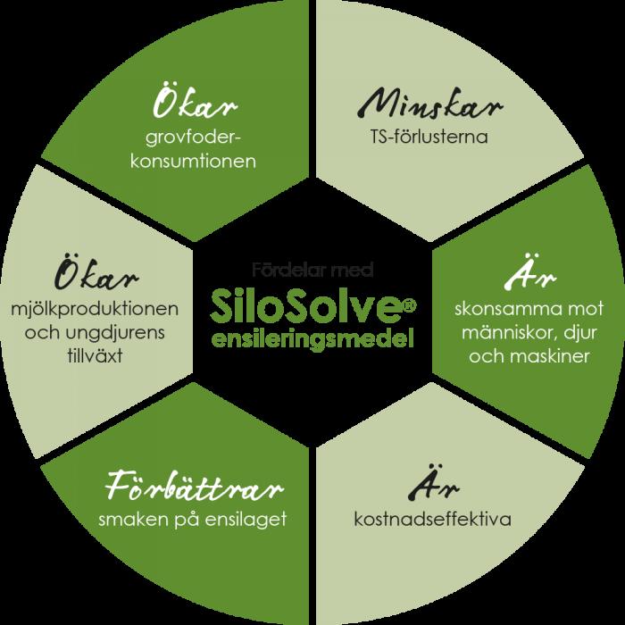 Illustration över fördelarna med SiloSolve