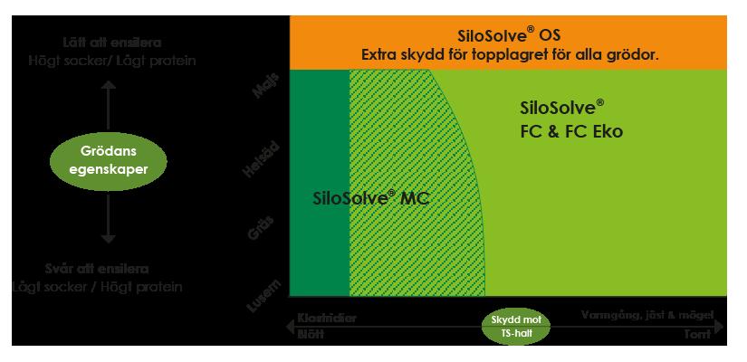 Diagram Välj rätt SiloSolve