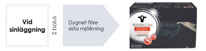 Utfodring med Bovikalc Dry