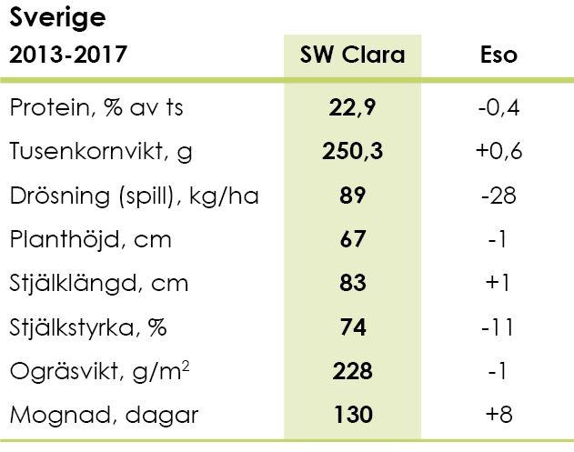 Diagram_Ärtor_Ekologiska_Odlingsegenskaper