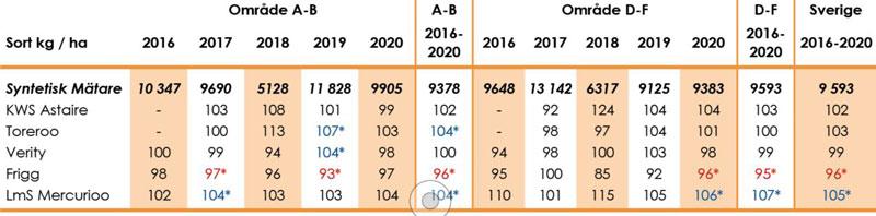 Höstkorn_avkastning_Sverige_Höstutsäde_2021
