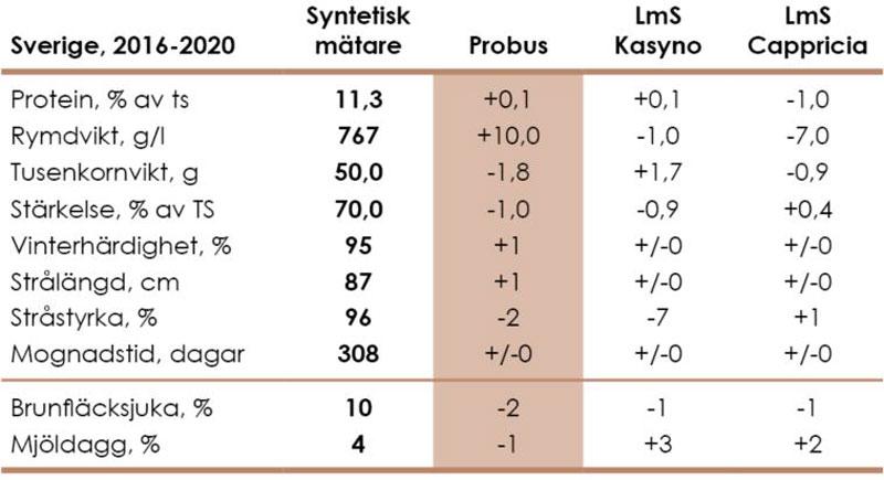 Diagram_Rågvete_Odlingsegenskaper_Sverige_Höstutsäde_2021