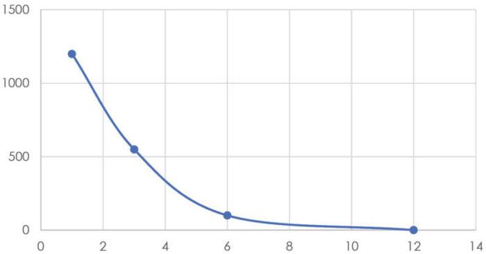 Diagram_Rätt_PK_gödsling_avgör_skördepotential